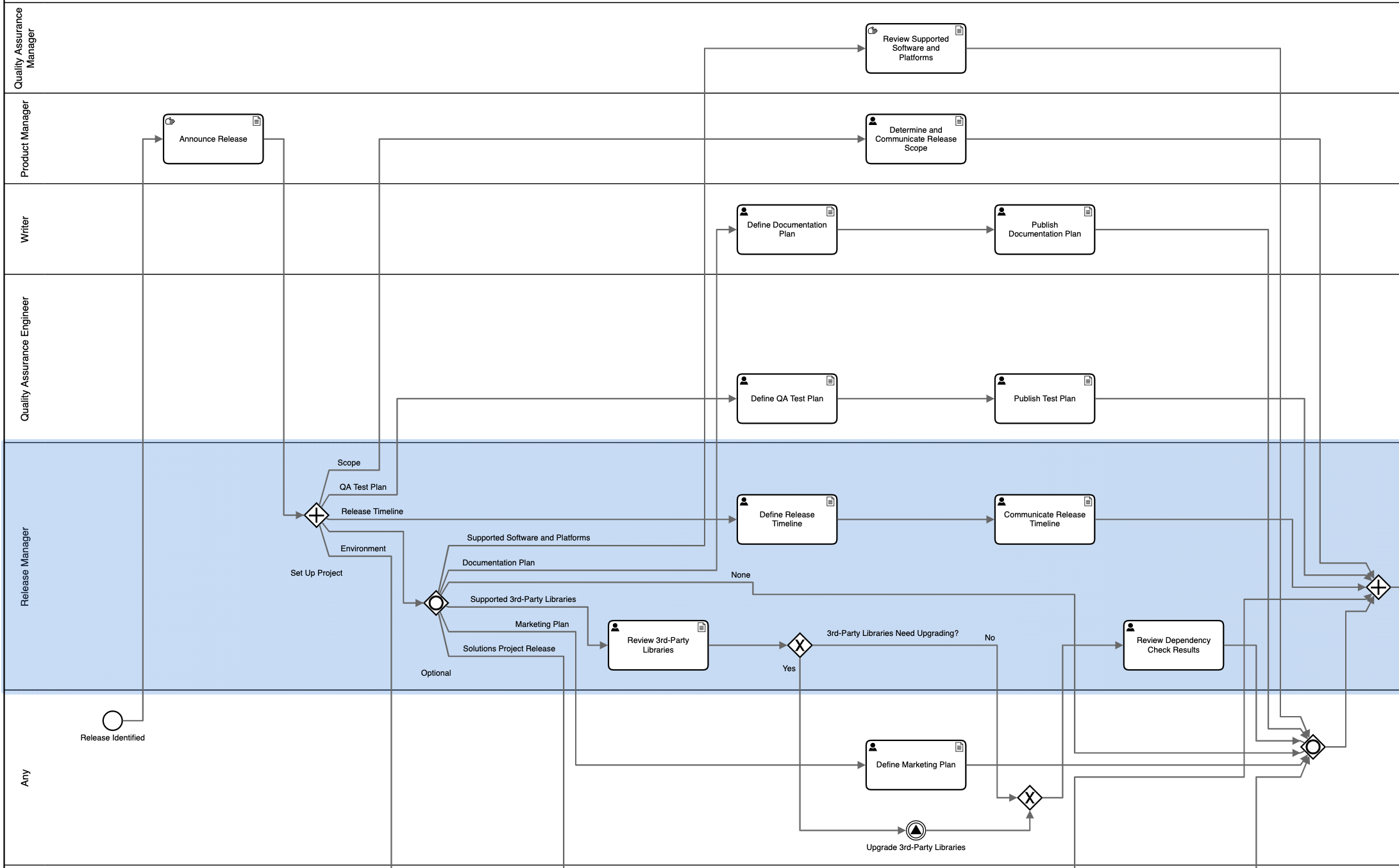 Automatically apply swimlanes to processes in the Business Process Modeling module